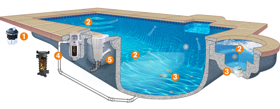 paramount pool maintenance, in-floor cleaning and circulation system